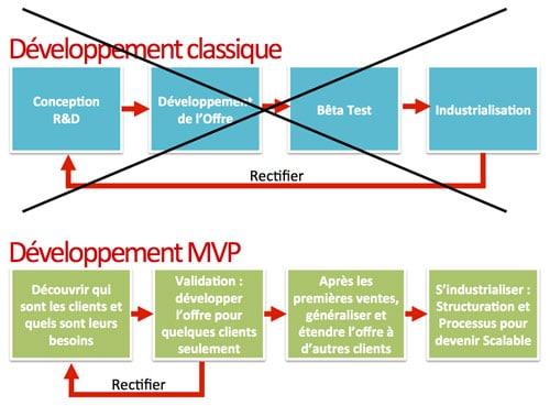 Le développement MVP versus le développement classique