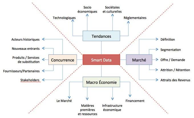 Structurer les données au sein d'un smart data pour mieux les exploiter.