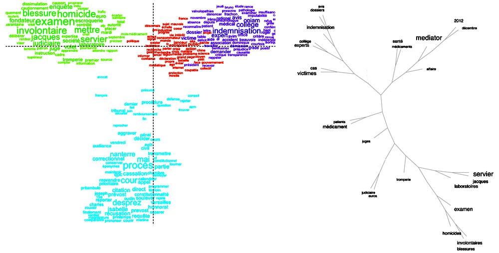 AFC et Analyse phylogénétique d'un discours (cas du #MEDIATOR et du scandale sanitaire associé).