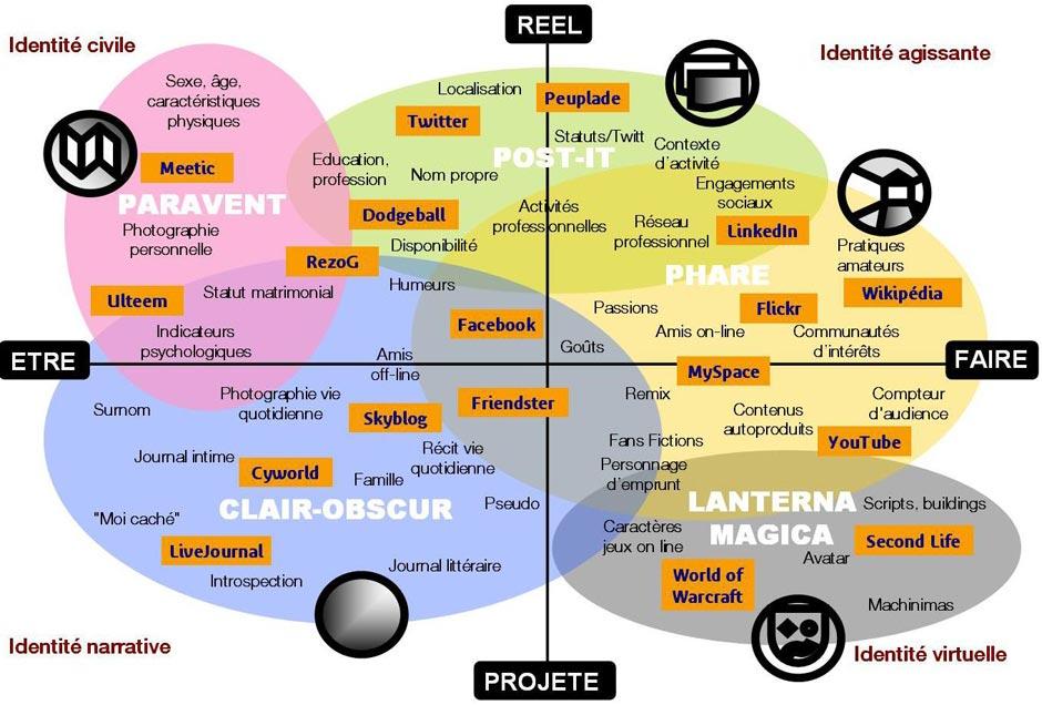 typologie des présences en ligne par Dominique Cardon