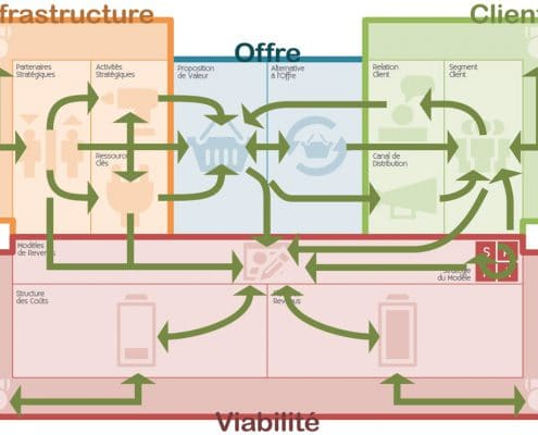 Notre matrice Business Model Building Blocks, un canvas pour modéliser l'intégralité du fonctionnement de l'entreprise ainsi que les flux stratégiques