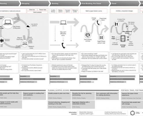 La Customer Journey Map un outil marketing incontournable pour comprendre les parcours utilisateurs. (Rosenfeld Media)