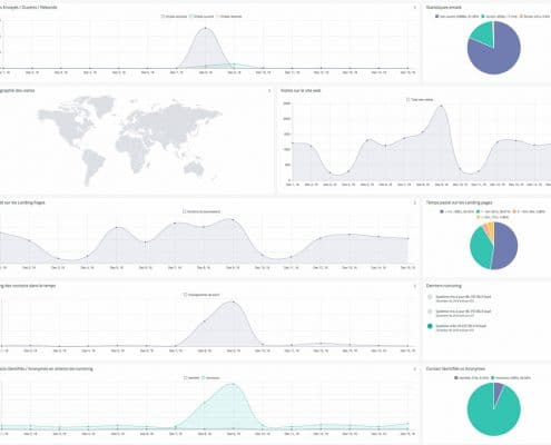 Marketing automation, un tableau de bord pour analyser toutes les campagnes.