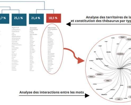 Analyse des territoires de langage à l'aide des AFC et constitution des thésaurus par persona