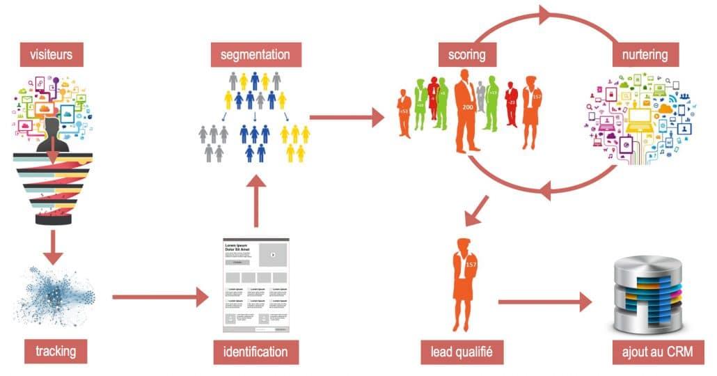 Le marketing automation, une gestion complète du cycle visiteur ? lead qualifié.
