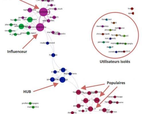 Extraction de la structure du graphe et mise en évidence des piliers sur lesquels il faudra faire levier : influenceurs, leaders, hubs, comptes populaires...