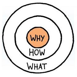 Ce que les gens achètent, ce n'est pas ce que vous faites, mais pourquoi vous le faites
