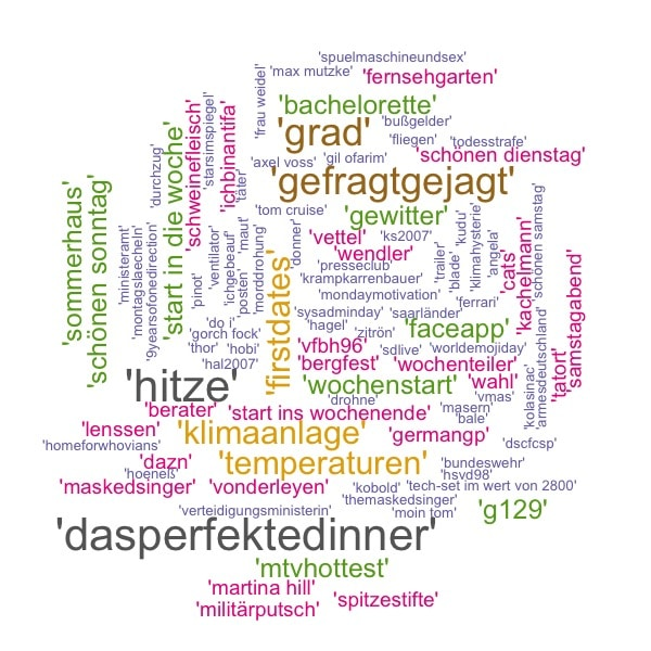 WordCloud des hashtags qui ont fait le buzz en Allemagne en Juillet 2019